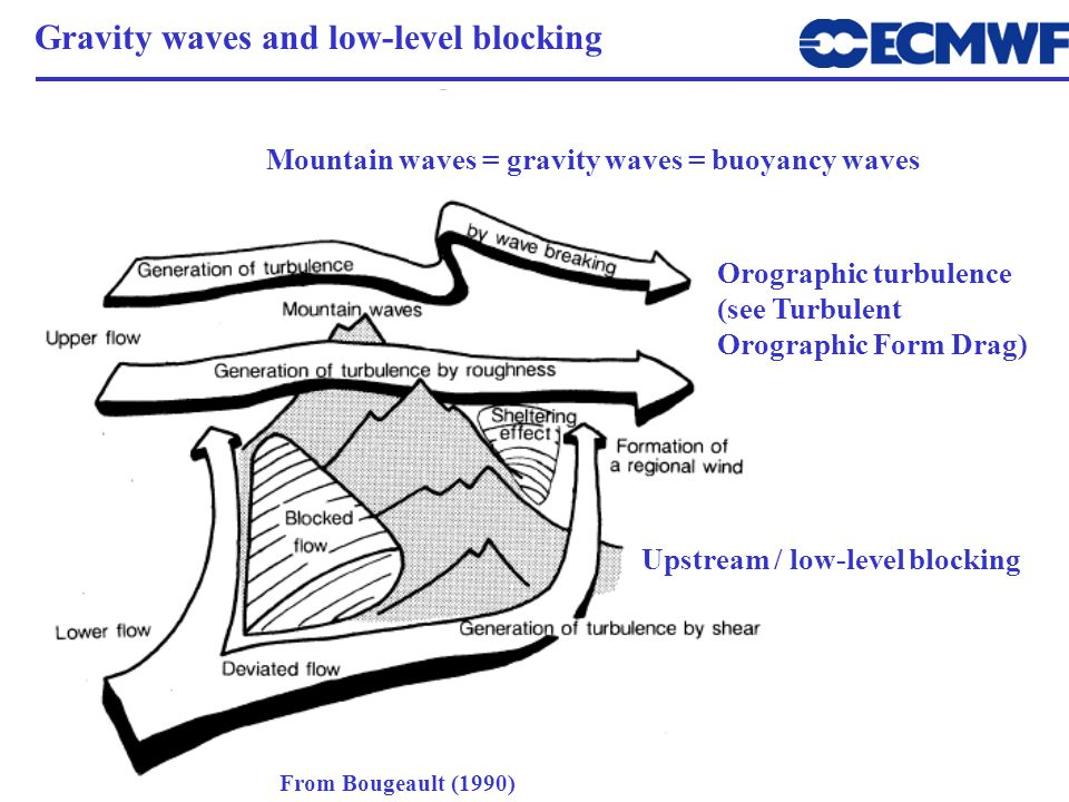 Gravity waves and low-level blocking
