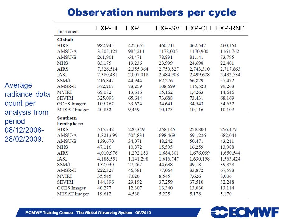 Observation numbers per cycle