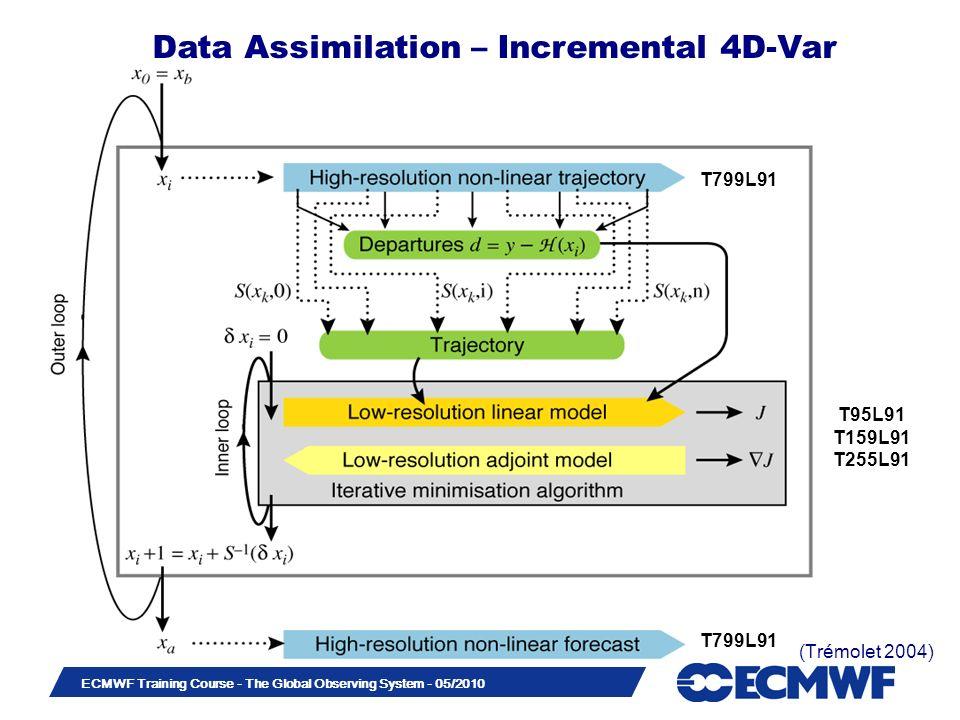 Data Assimilation – Incremental 4D-Var