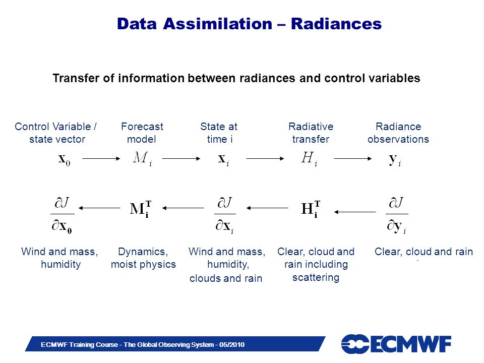 Transfer of information between radiances and control variables