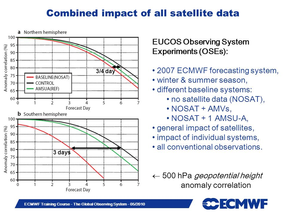 Combined impact of all satellite data