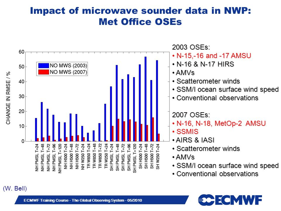 Impact of microwave sounder data in NWP: Met Office OSEs