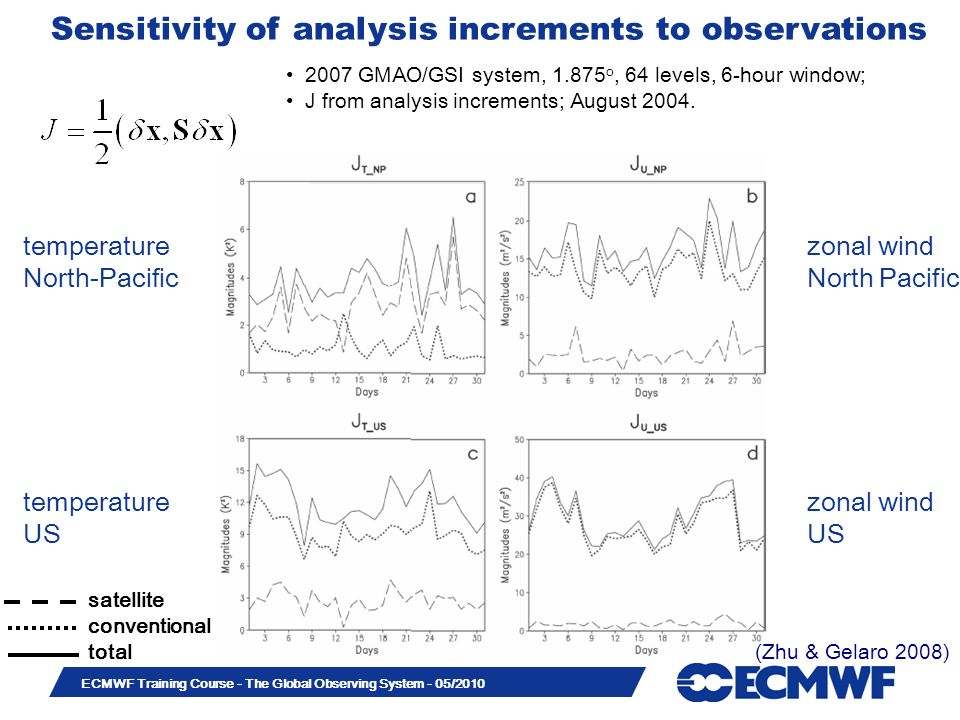 Sensitivity of analysis increments to observations
