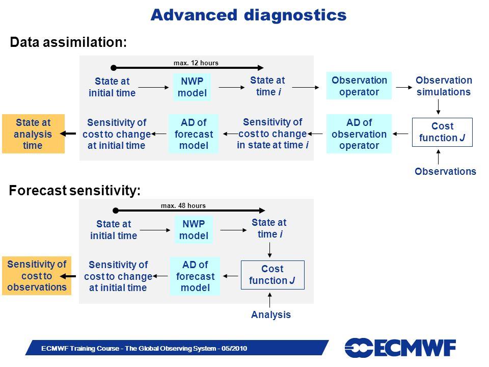 Advanced diagnostics Data assimilation: Forecast sensitivity: State at