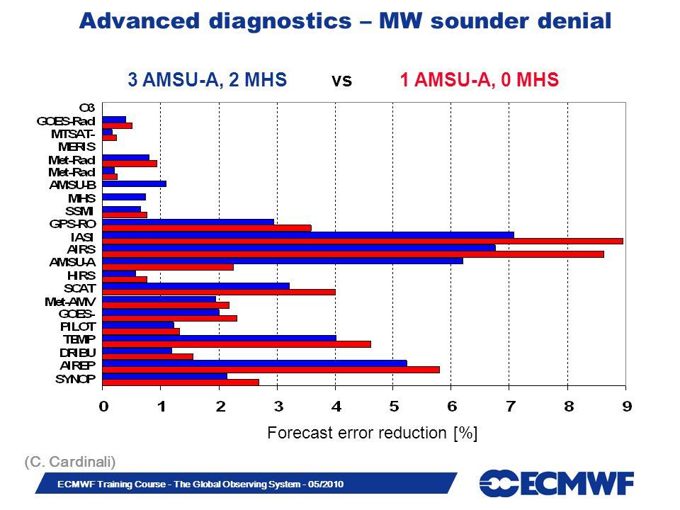 Advanced diagnostics – MW sounder denial
