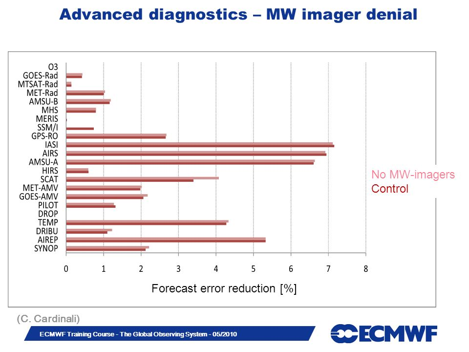 Advanced diagnostics – MW imager denial