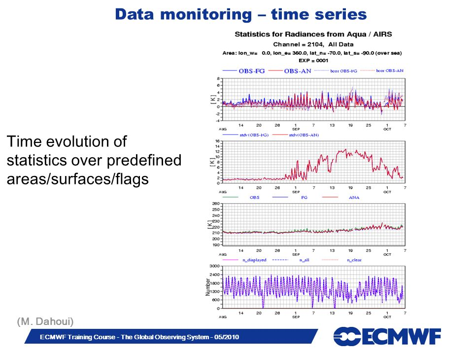 Data monitoring – time series
