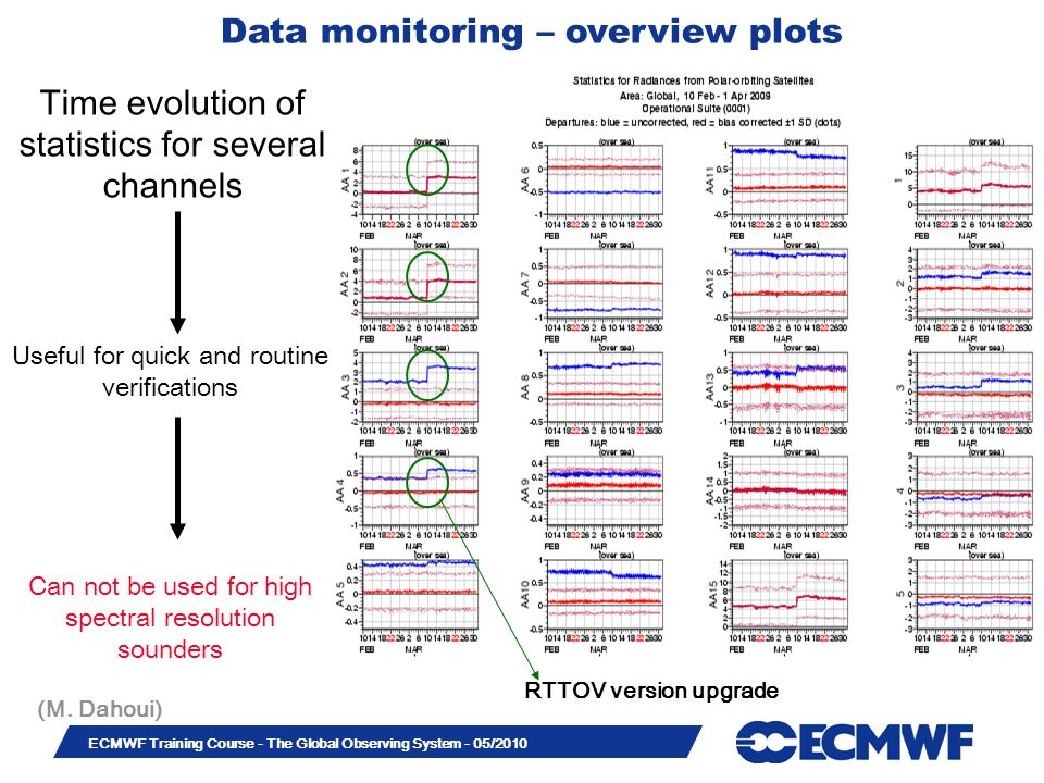 Data monitoring – overview plots