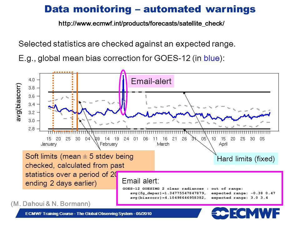Data monitoring – automated warnings