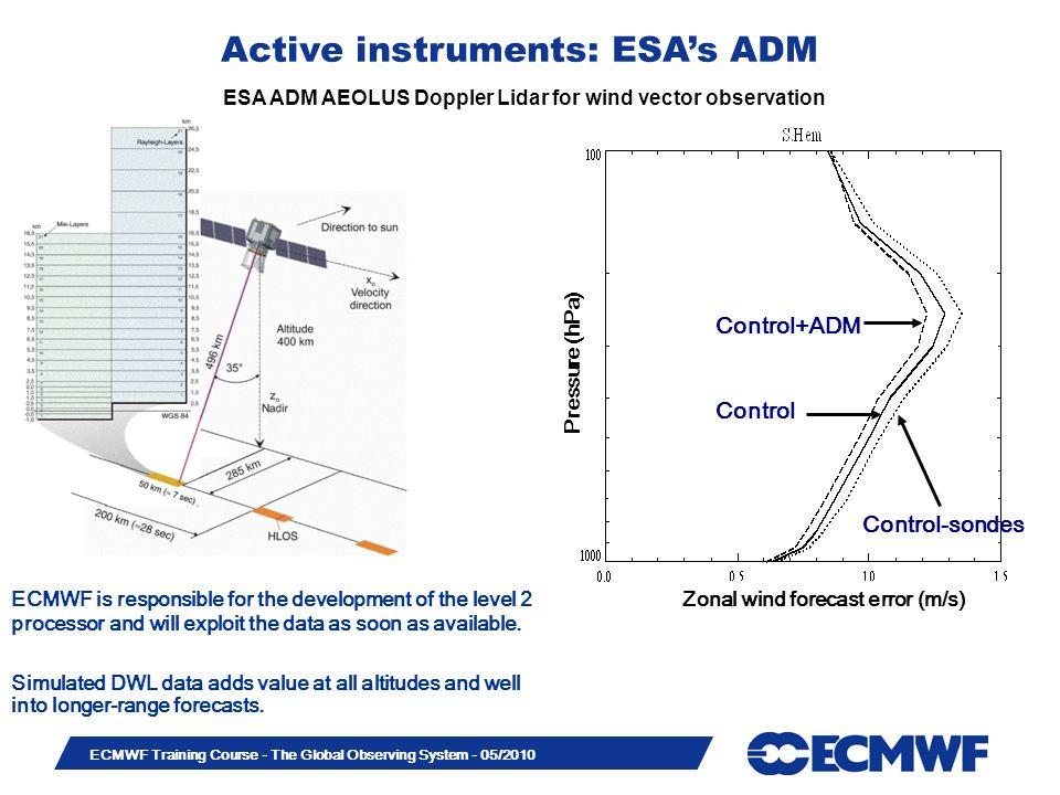 Active instruments: ESA's ADM