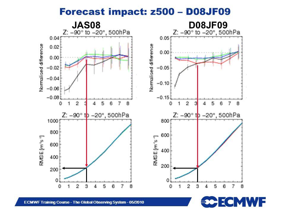 Forecast impact: z500 – D08JF09