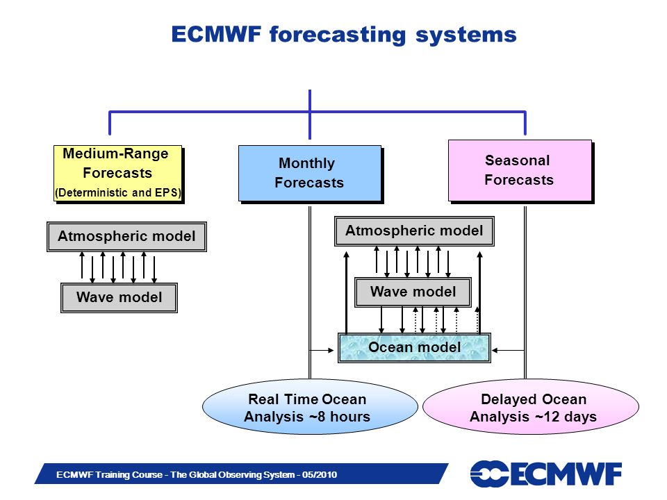 ECMWF forecasting systems