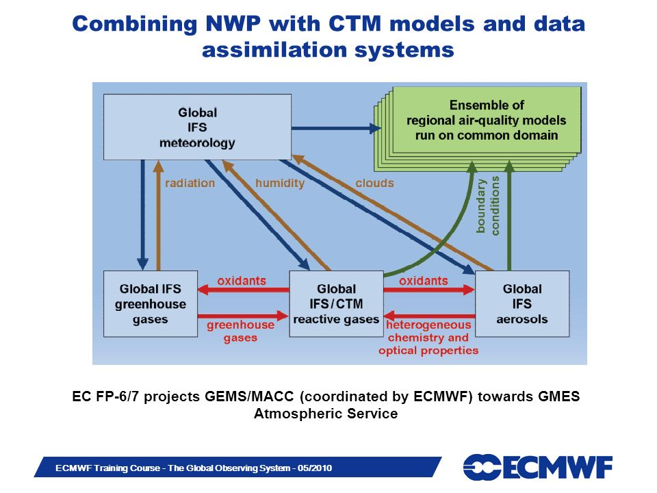 Combining NWP with CTM models and data assimilation systems