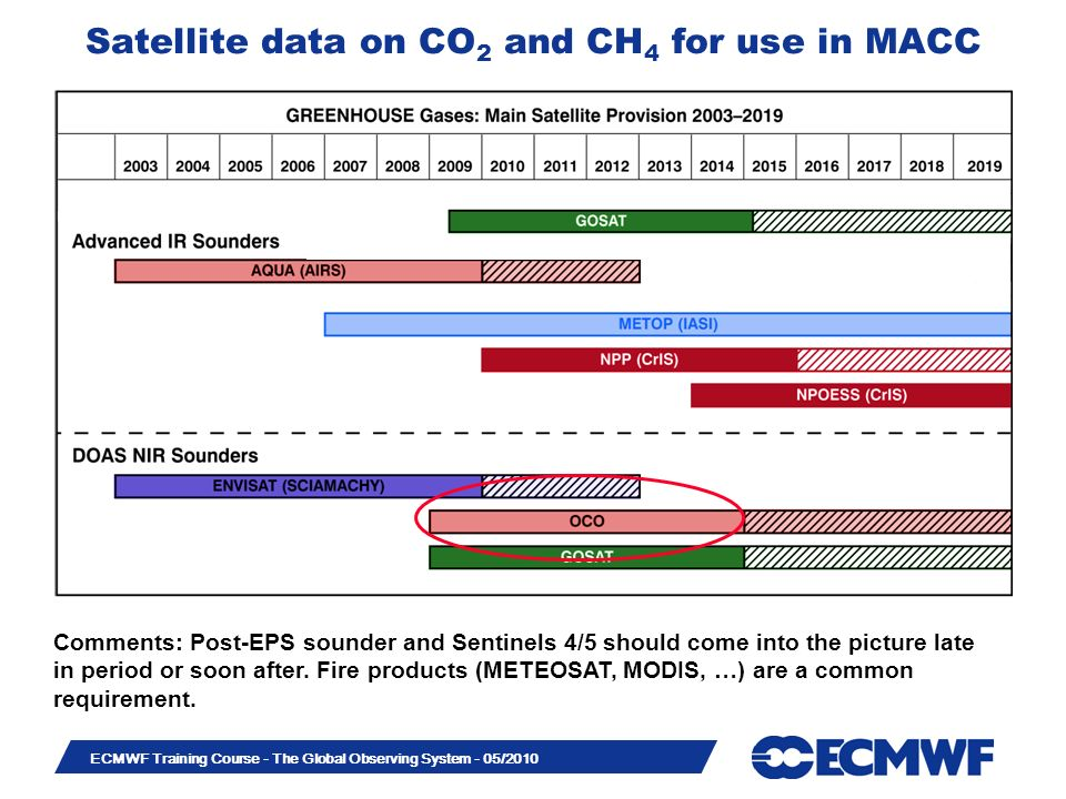 Satellite data on CO2 and CH4 for use in MACC