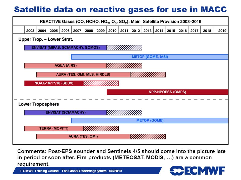 Satellite data on reactive gases for use in MACC