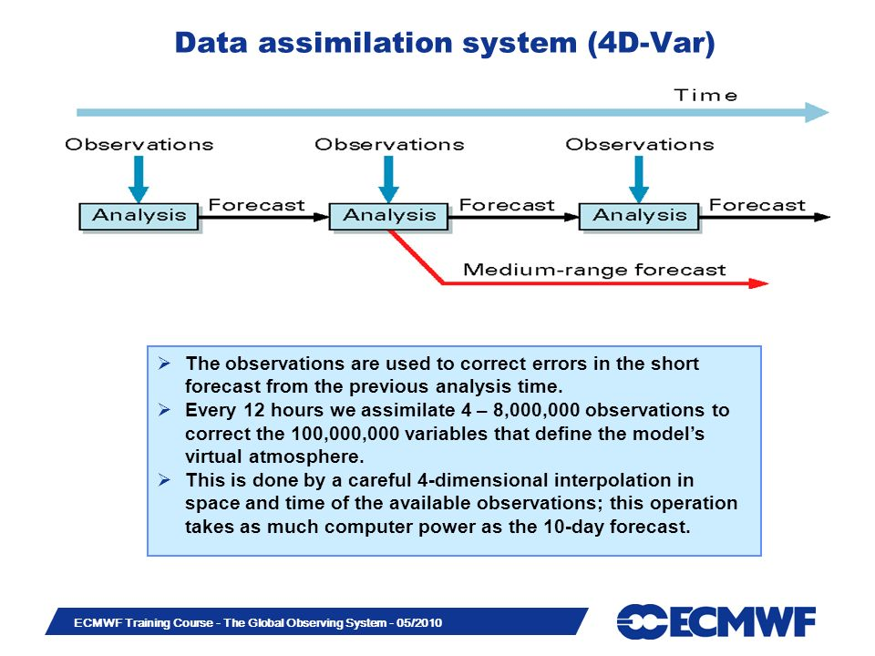 Data assimilation system (4D-Var)