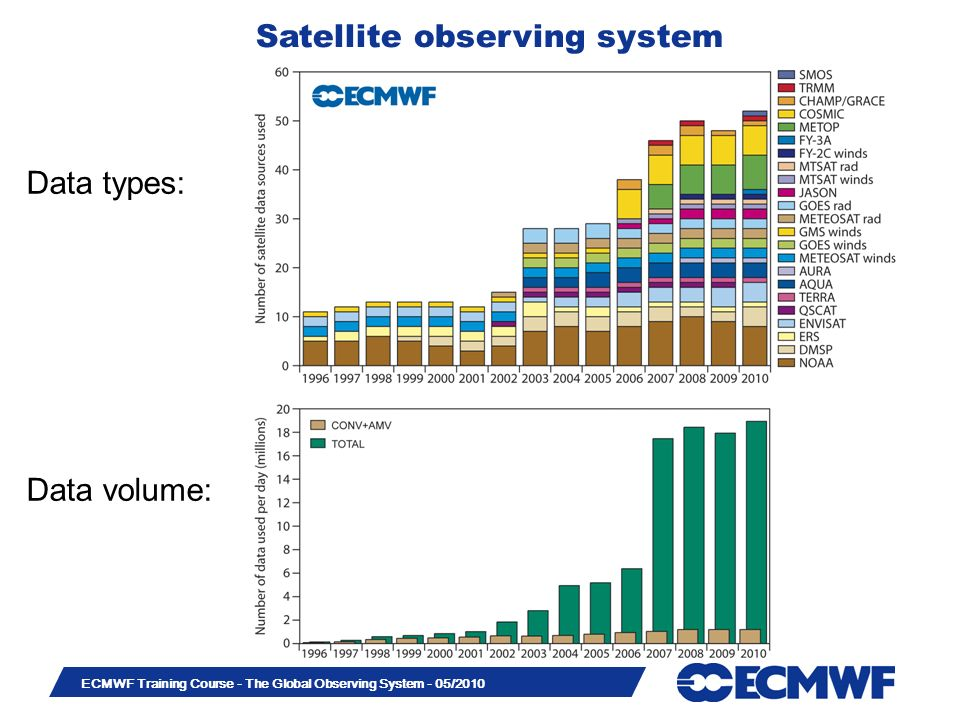 Satellite observing system