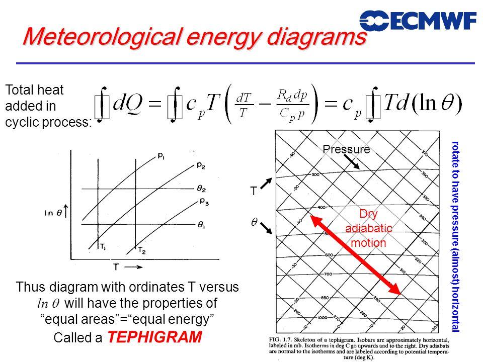 Meteorological energy diagrams