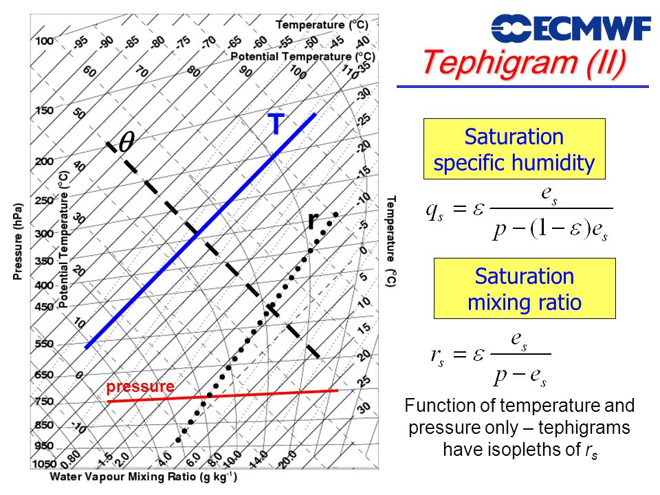 Tephigram (II) T q r Saturation specific humidity