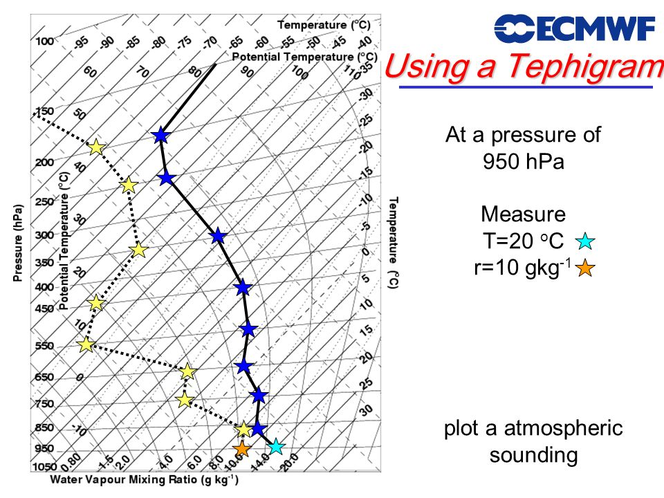 plot a atmospheric sounding