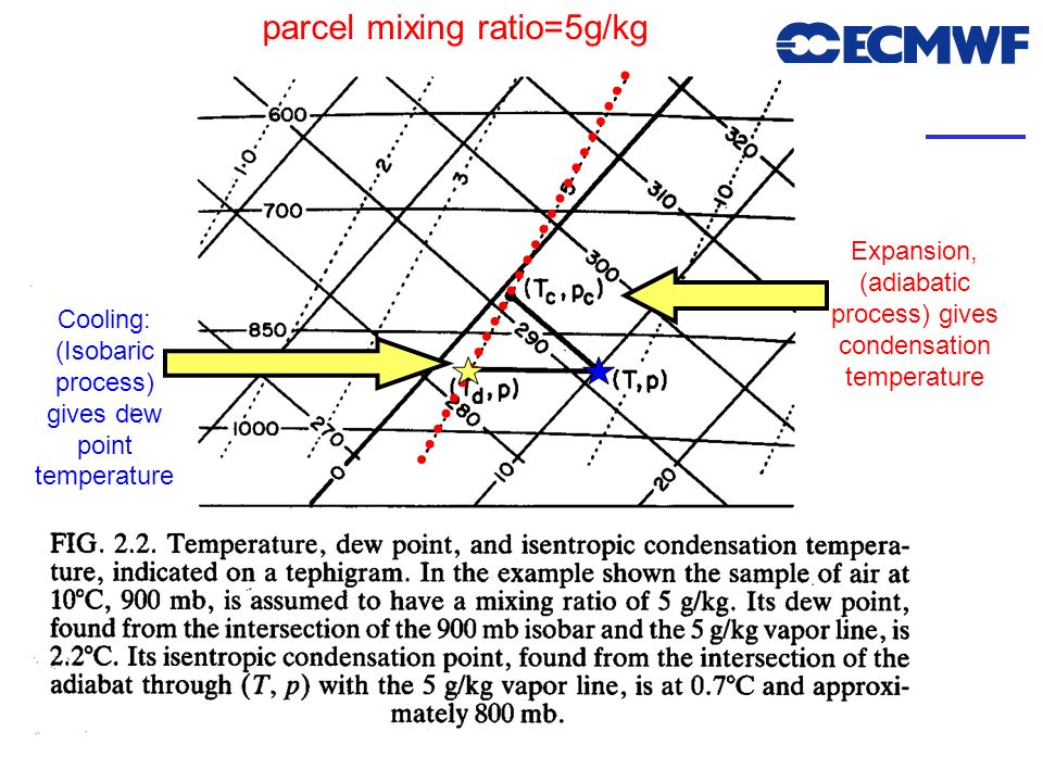 parcel mixing ratio=5g/kg
