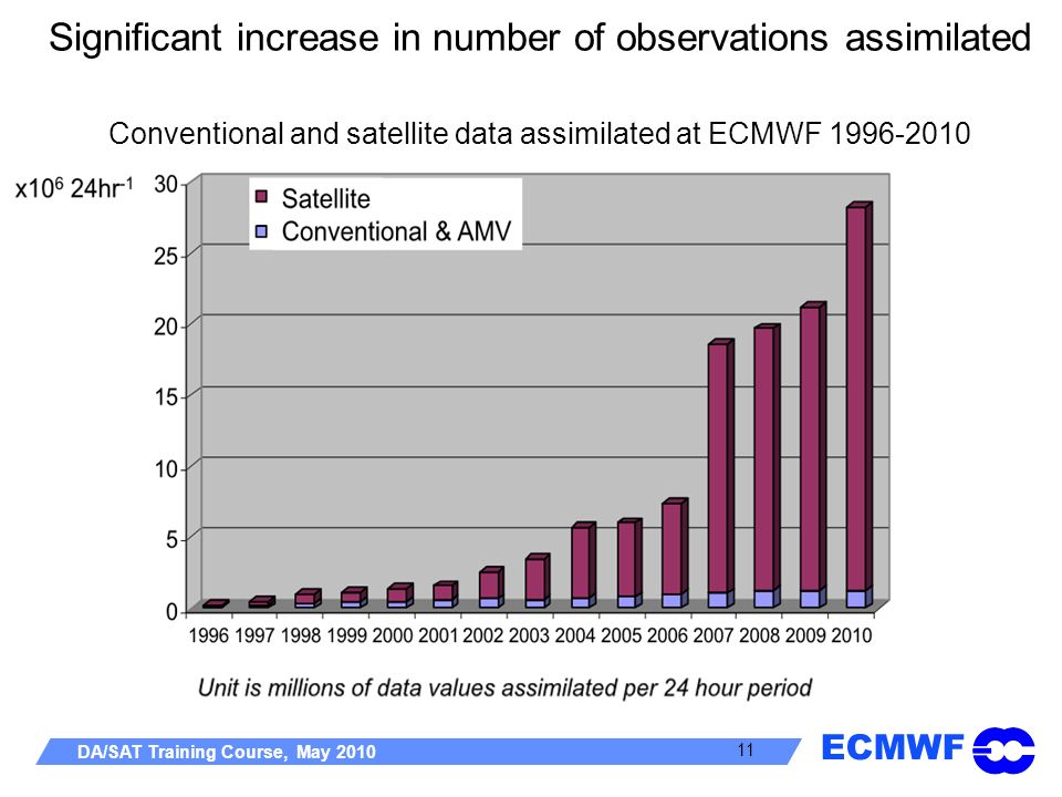 Significant increase in number of observations assimilated