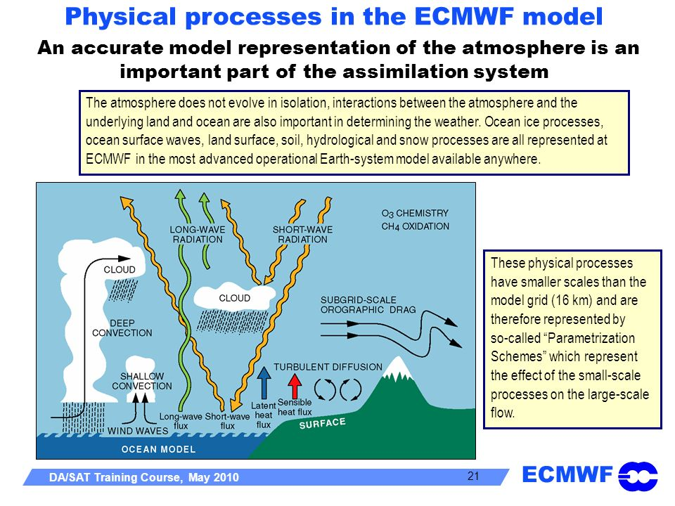 Physical processes in the ECMWF model An accurate model representation of the atmosphere is an important part of the assimilation system