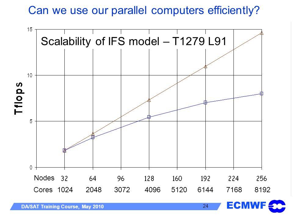 Scalability of IFS model – T1279 L91