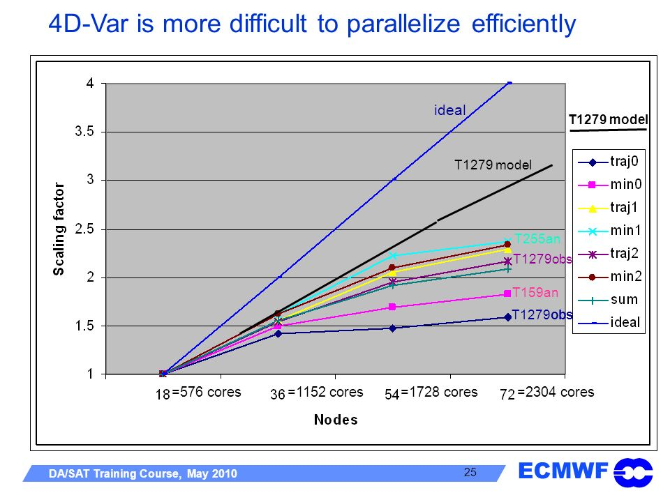4D-Var is more difficult to parallelize efficiently