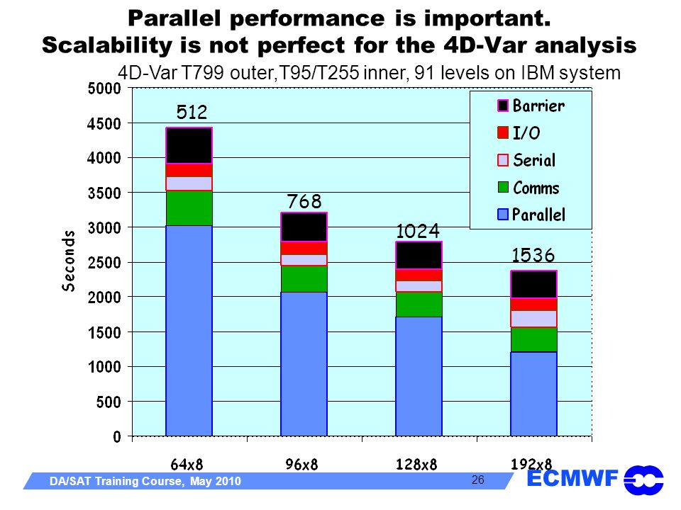 Parallel performance is important