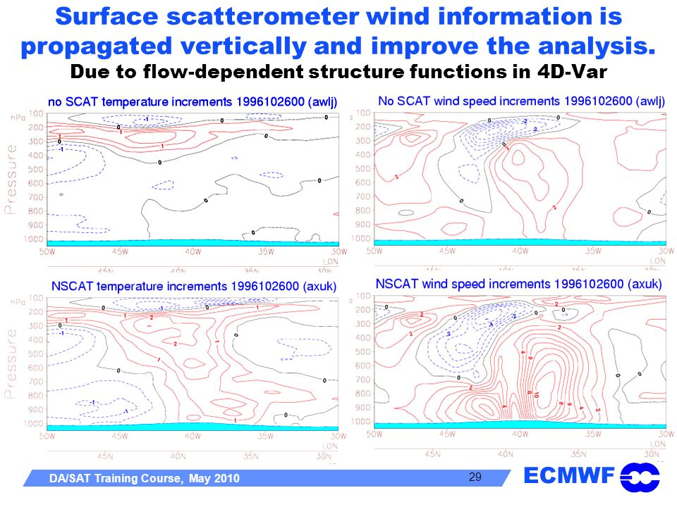 Surface scatterometer wind information is propagated vertically and improve the analysis.