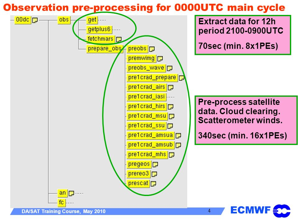 Observation pre-processing for 0000UTC main cycle