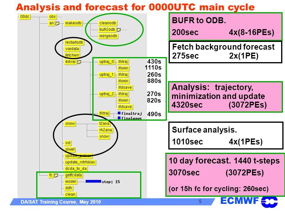 Analysis: trajectory, minimization and update 4320sec (3072PEs)