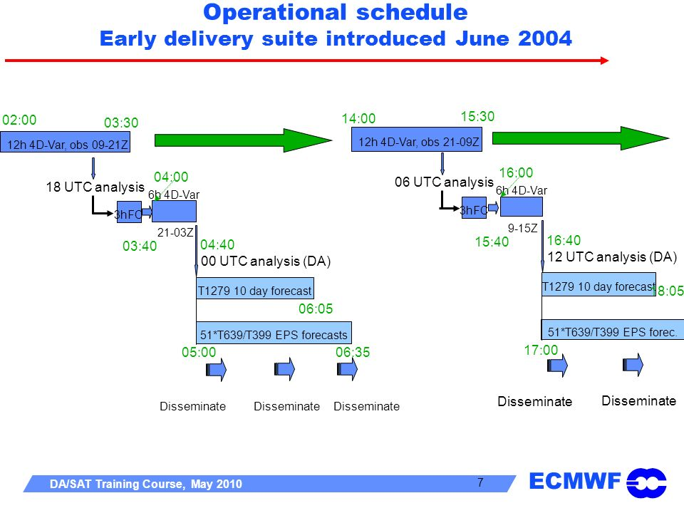 Operational schedule Early delivery suite introduced June 2004
