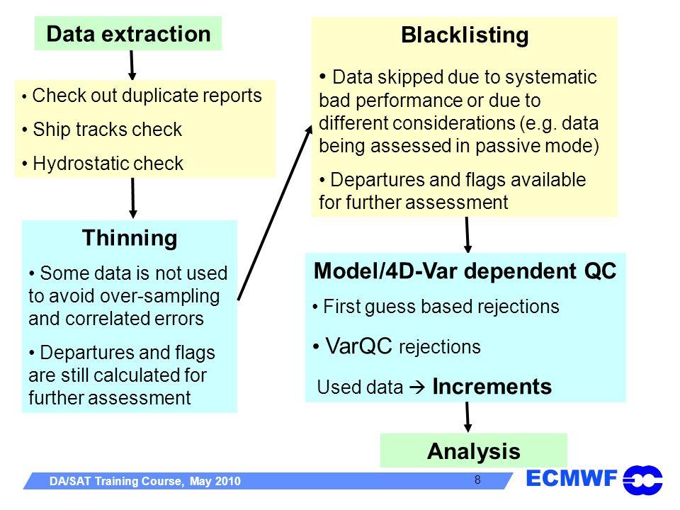 Model/4D-Var dependent QC