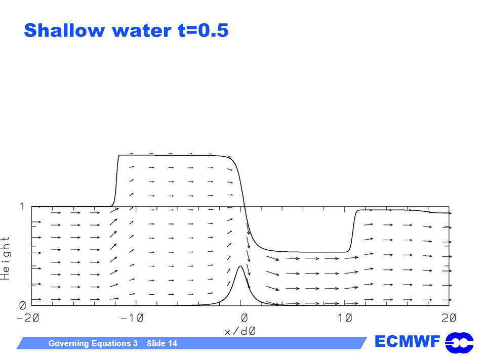 Shallow water t=0.5