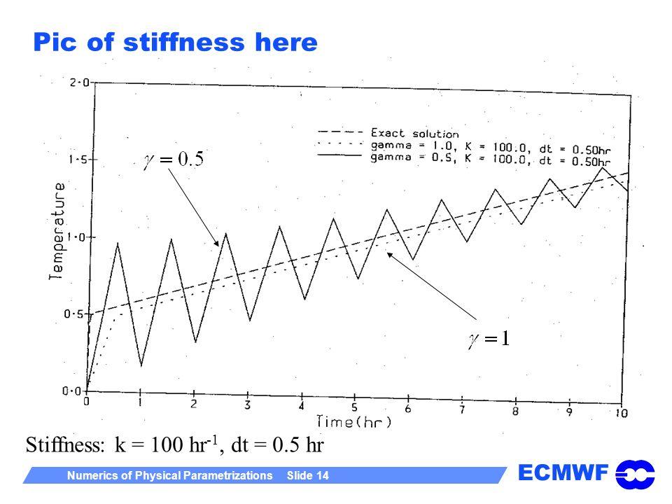 Pic of stiffness here Stiffness: k = 100 hr-1, dt = 0.5 hr