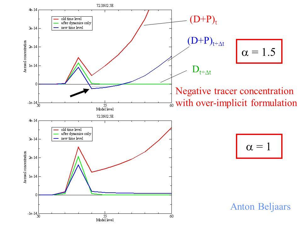  = 1.5  = 1 (D+P)t (D+P)t+t Dt+t Negative tracer concentration