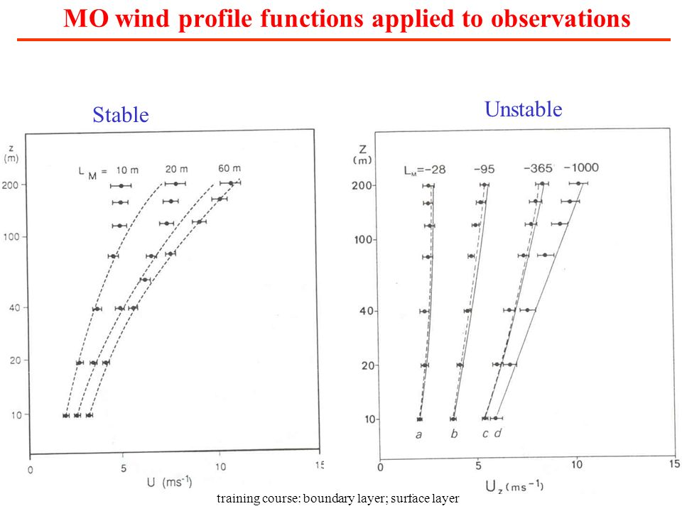 MO wind profile functions applied to observations