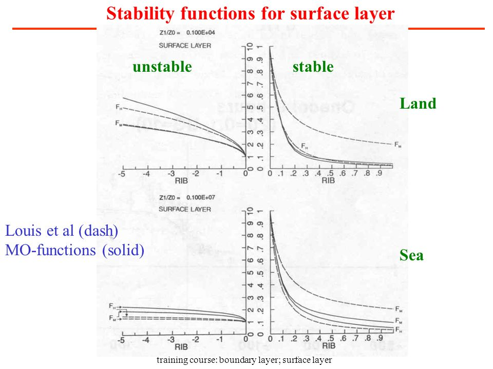 Stability functions for surface layer