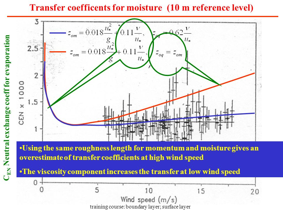 Transfer coefficents for moisture (10 m reference level)