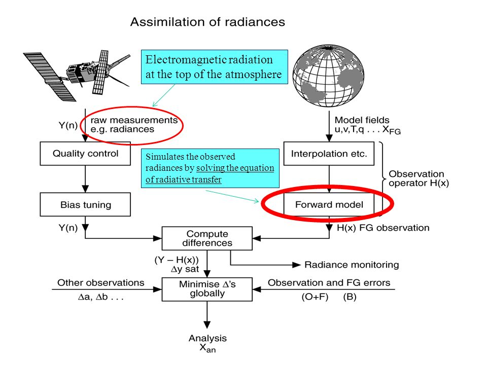 Electromagnetic radiation at the top of the atmosphere
