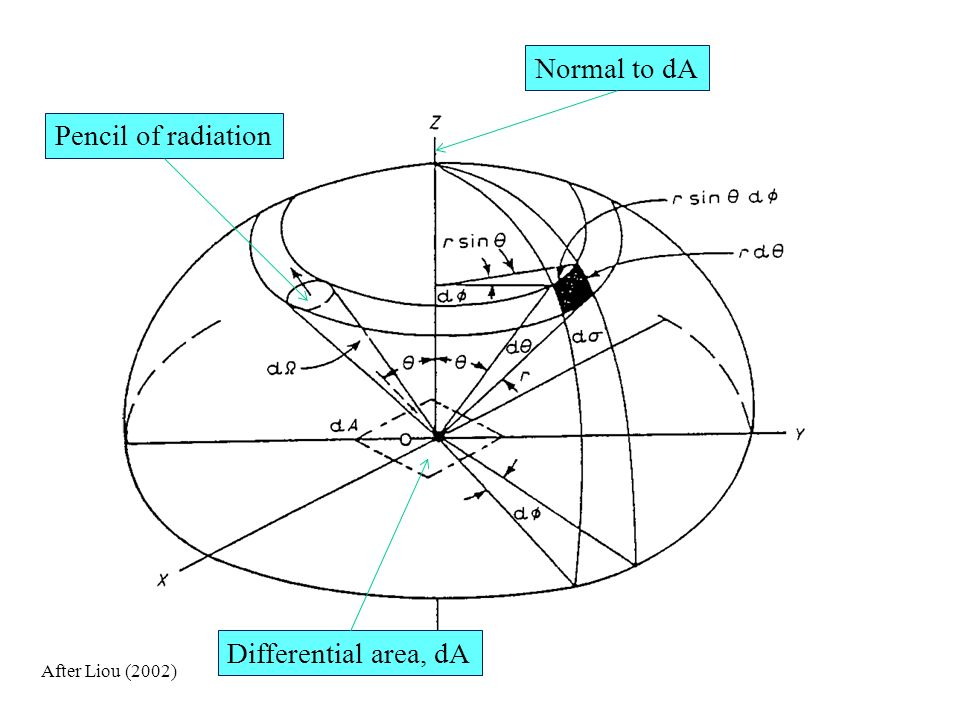 Normal to dA Pencil of radiation Differential area, dA