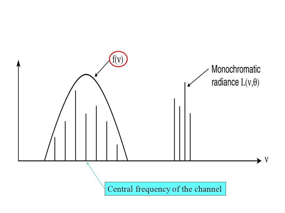 Central frequency of the channel