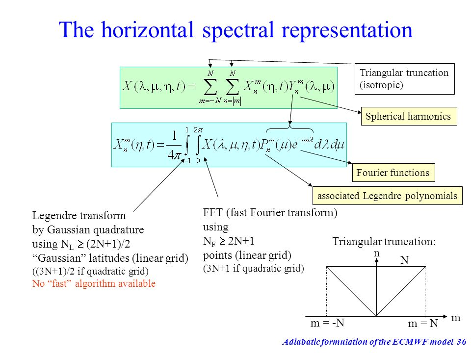 The horizontal spectral representation
