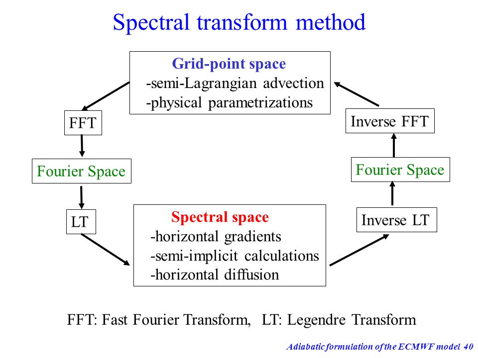 Spectral transform method