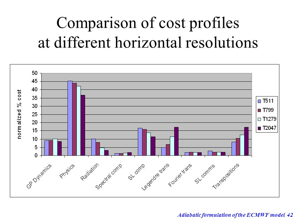 Comparison of cost profiles at different horizontal resolutions