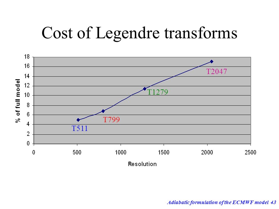 Cost of Legendre transforms