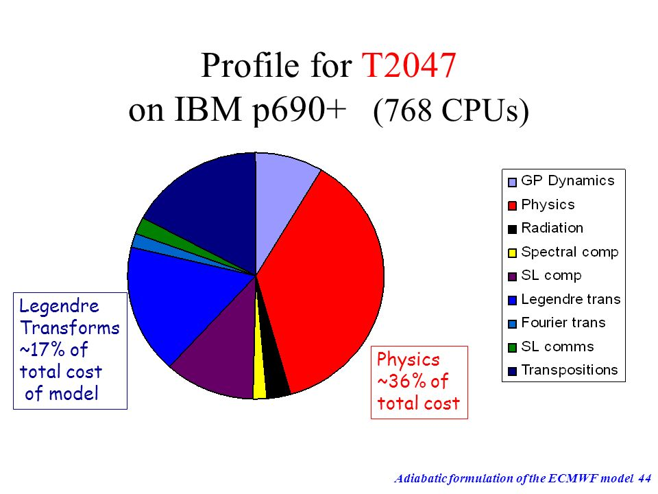 Profile for T2047 on IBM p690+ (768 CPUs)