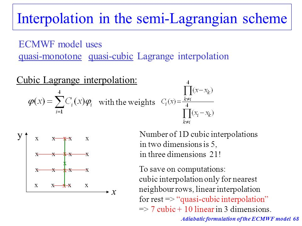 Interpolation in the semi-Lagrangian scheme